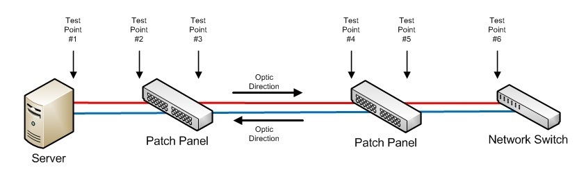 fiber optic patch panel wiring diagrams test points when troubleshooting a fiber optic connection on the  fiber optic connection
